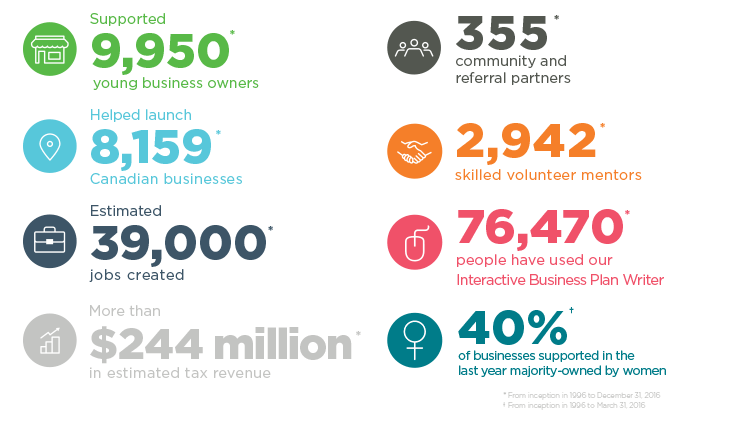 Supported 9,950 young business owners, helped launch 9,159 Canadian businesses, estimated 39,000 jobs created, more than 244 million in estimated tax revenue, 355 community and referral partners, 2,942 skilled volunteer mentors, 76,470 people have used our Interactive Business Plan Writer and 40% of businesses supported in the last year are majority-owned by women.